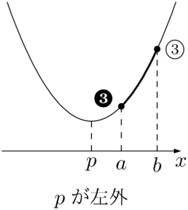 軸が定義域の外側
