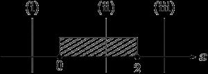 定義域と軸の位置で場合分け