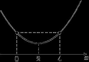 軸が定義域の中央