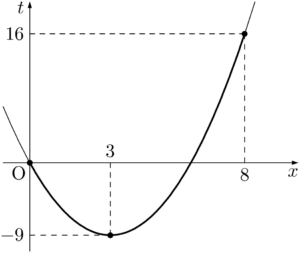 軸が定義域の内側