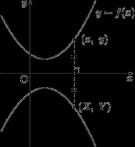x軸に関する対称移動