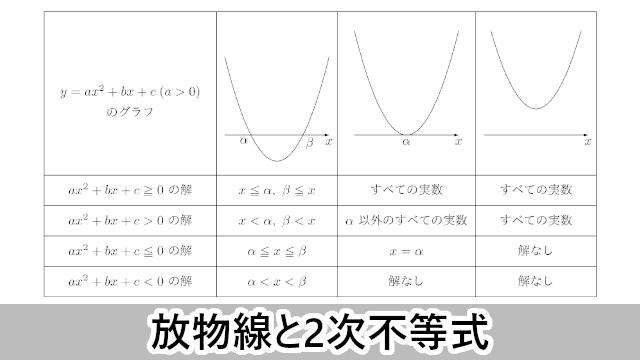 放物線と2次不等式の関係