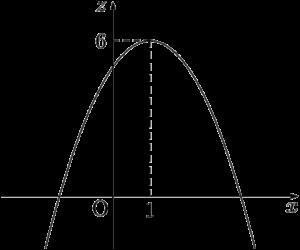 zをxの2次関数で表す