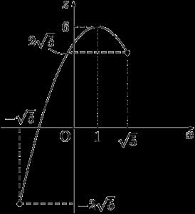 定義域を考えてzをxの2次関数で表す