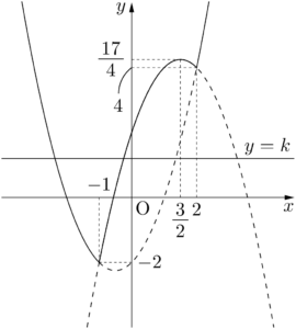 絶対値を含む2次関数と直線の共有点の個数