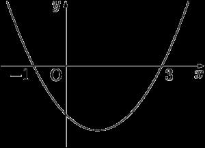 2次関数と2次不等式の関係