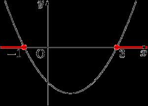 放物線でy座標が0以上になるxの値の範囲
