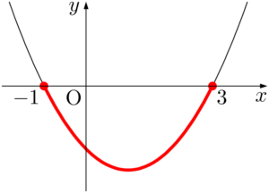 放物線でy座標が0以下になる部分