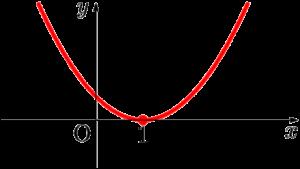 放物線でy座標が0以上になる部分