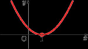 放物線でy座標が0より大きくなる部分