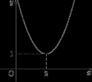 放物線でy座標が0以下になる部分はない