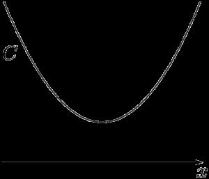 2次不等式と放物線の関係