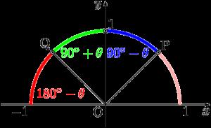 90°-θ,90°+θ,180°-θの公式を使い分ける方法
