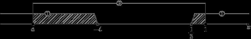 連立不等式の解を数直線で表す