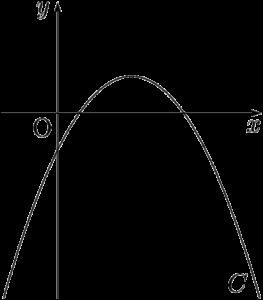 2次関数の係数の意味