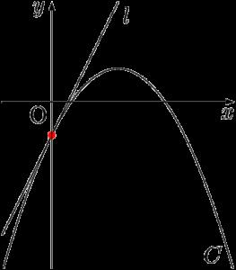 2次関数に含まれる1次式は接線を表す