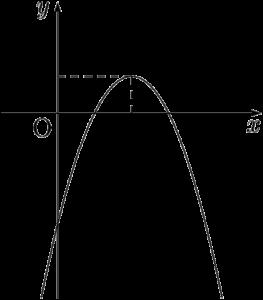 2次関数のグラフの形状とmの値の範囲