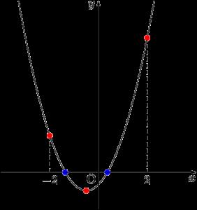 2次方程式の解の配置問題