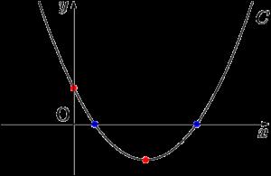 2次方程式が2つの異なる2つの正の解をもつ