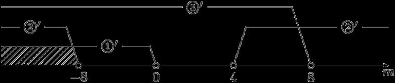 2次方程式が2つの異なる2つの負の解をもつ