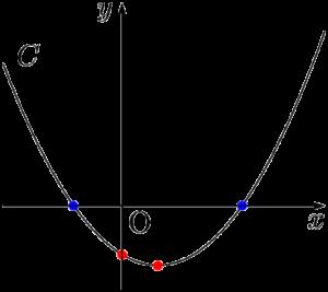 2次方程式が異符号の解をもつ