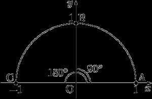 0°・90°・180°の三角比の値