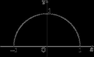 原点中心,半径1の半円(上半分)