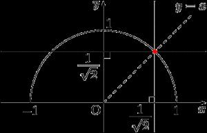 x=1/√2 y=1/√2