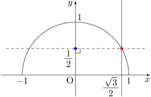 x=√3/2
