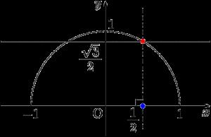 y=√3/2