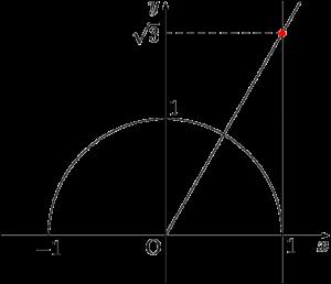 y=√3x