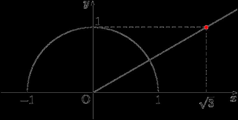 y=1/√3x