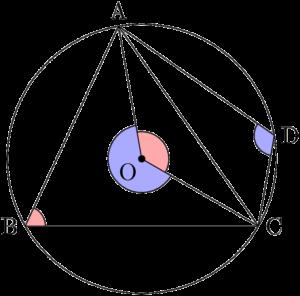 円に内接する四角形の対角の和は180°