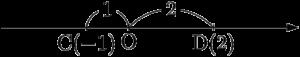 数直線上の2点間の距離の求め方