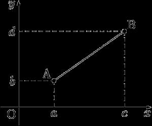 平面上の2点A,B間の距離