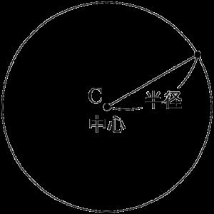 円の中心と半径