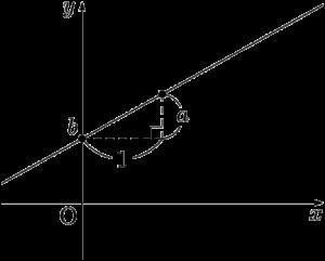 基本形の直線の方程式