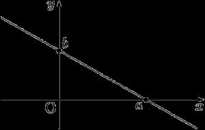 切片形の直線の方程式