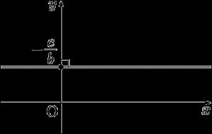 x軸に平行な直線の方程式