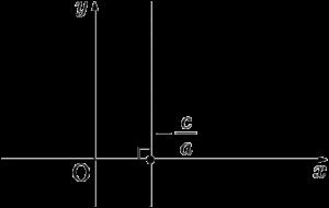 x軸に垂直な直線の方程式