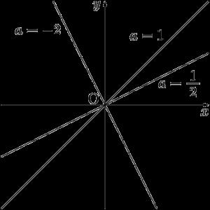 原点を通り,傾きがaの直線