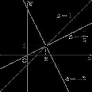 点(2,1)を通り,傾きがaの直線