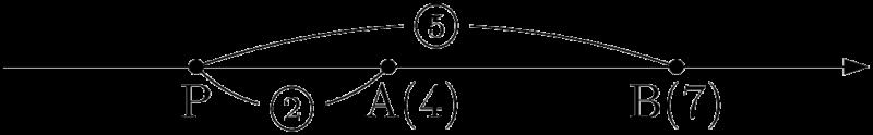 数直線上の2点A,Bを2:5に外分する点P