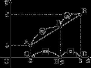 平面上の2点A,Bをm:nに内分する点P