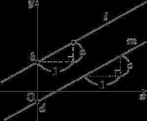 基本形で表された2直線の平行条件