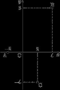 3点A,B,Cが平行四辺形の頂点になる