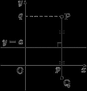 x軸に平行な直線に関して点Pと対称な点Q