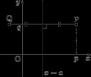 x軸に垂直な直線に関して点Pと対称な点Q