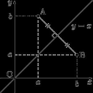 y=xに関して対称な点