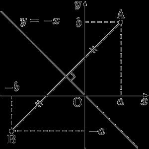 y=-xに関して対称な点